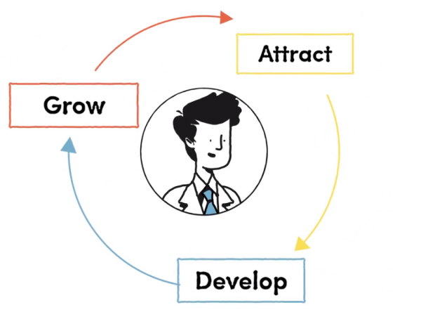 Attract Develop Grow